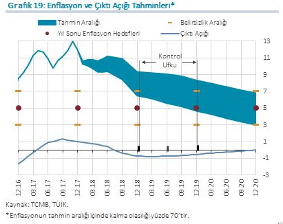 Tcmb Başkan Murat çetinkayanın Enflasyon Raporu 2018 Iin