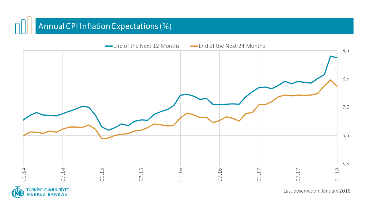 Annual CPI Expectations