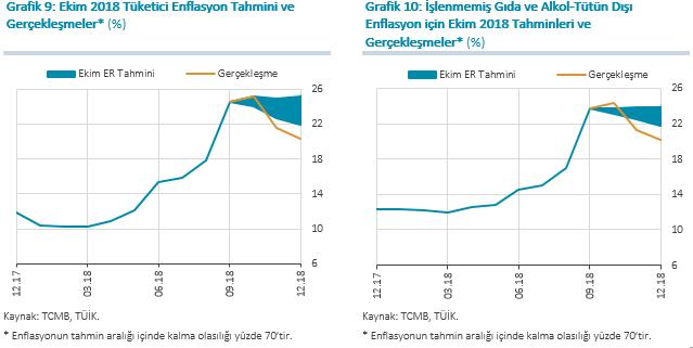 Tcmb Başkan Murat çetinkayanın Enflasyon Raporu 2019 Iin