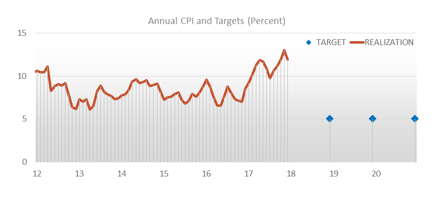 The CBRT has been using the full-fledged inflation targeting framework since 2006 to reach its primary objective of price stability.