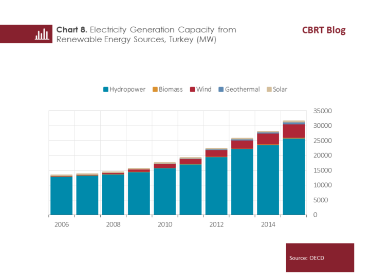 Solar Energy Has Only Been Around Since 2017 However Chart 3 Shows That These Resources Can Generate Electricity At A Much Lower Cost Than Others